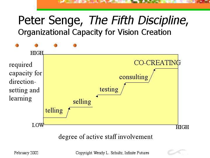 peter senge the fifth discipline organizational capacity for vision creation