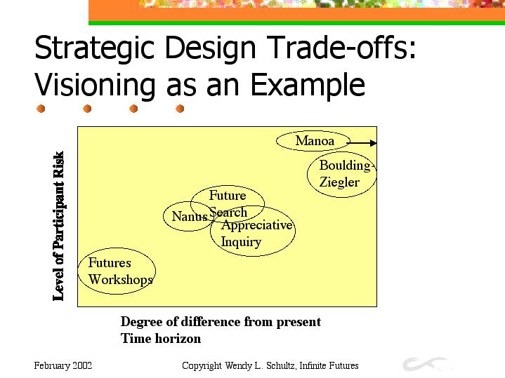 design strategies essay Structural design influenced by organizational strategy organizational strategy or commonly known as strategic management is the formulating, implementing and evaluating cross-functional decisions that will enable an organization to achieve its objectives.